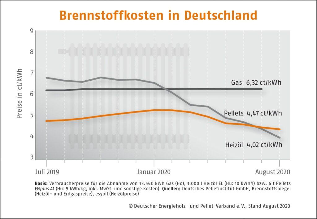 Vergleich Brennstoffkosten