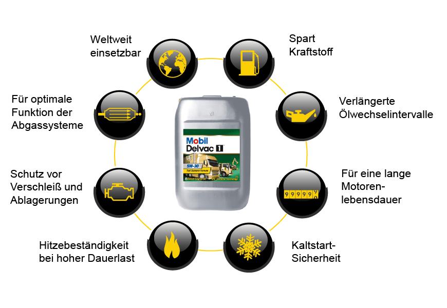 Vorteile von Mobild Delvac 1<sup>TM</sup> Schmierstoffen